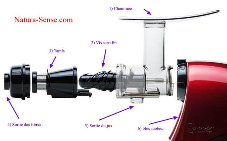vue eclatee extracteur horizontal